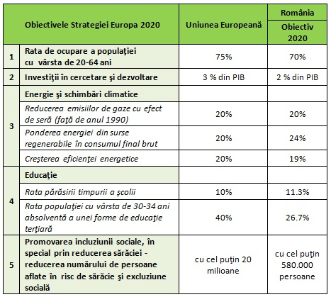 strategie și indicatori)